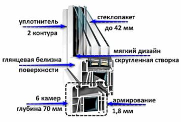 Пластиковое ПВХ окно decco 70
