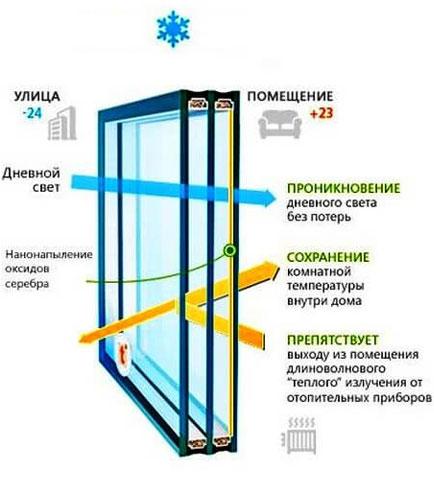 Энергосберегающий стеклопакет осень-зима